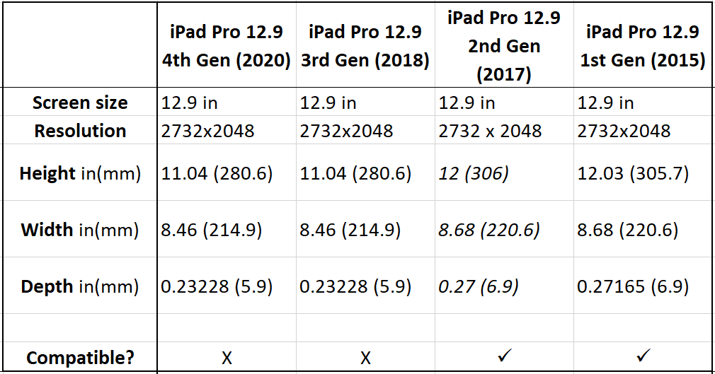 IPP2604L IPP2605L compatibility table for Apple iPad Pro 12.9