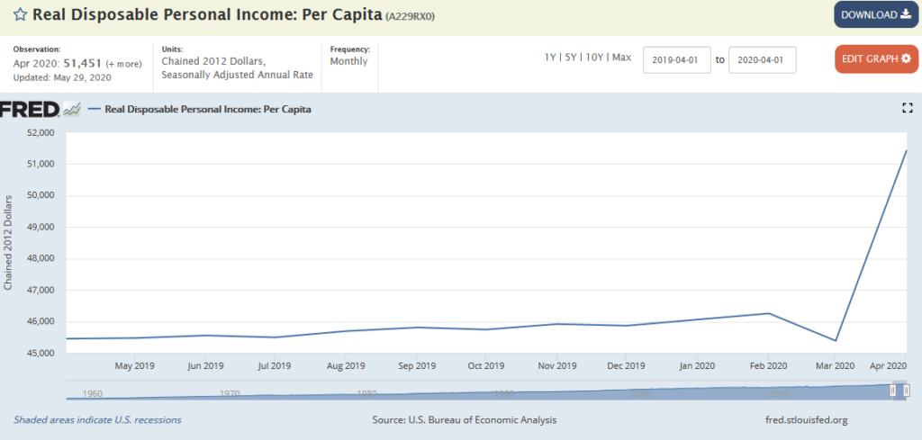 US disposable income following the COVID-19 pandemic chart
