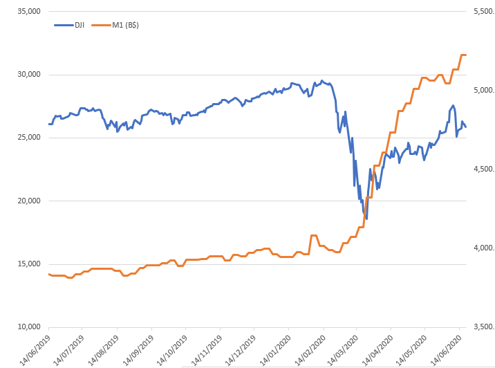 DJI Dow Jones Index vs M1 money supply chart