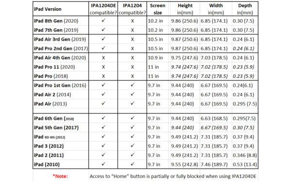 IPA1204 IPA1204DE ipad compatibility table