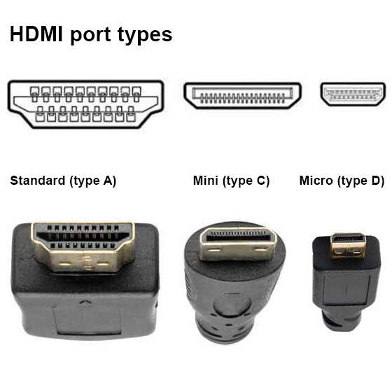 comparison of HDMI ports types and plugs