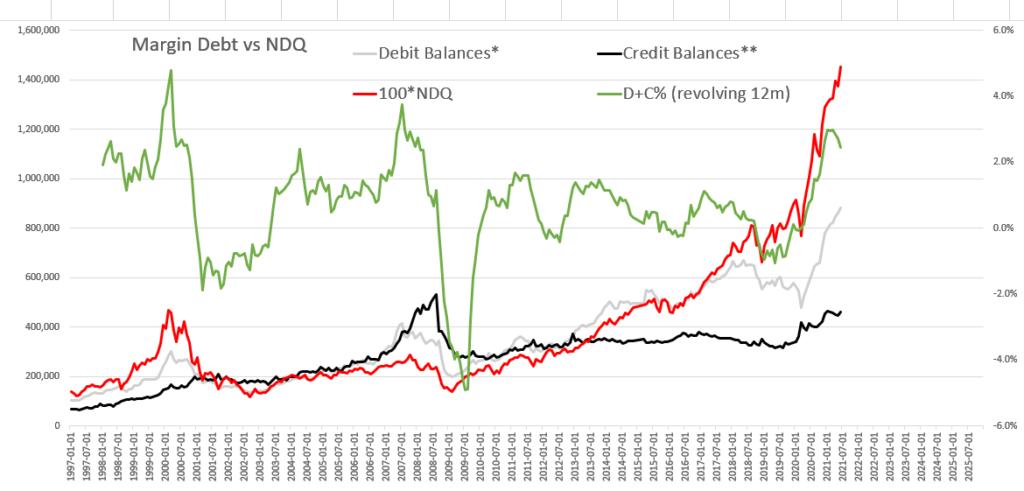 US stock market margin debit vs Nasdaq composite index